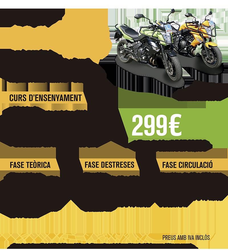 MOTO - CLASSE A